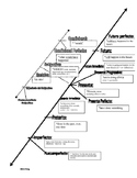 Spanish verb tense timeline