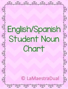 Spanish/English Noun Chart