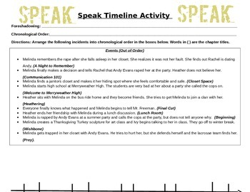 Speak by Laurie Anderson- Timeline Activity - Plot Pyramid - Chronological Order