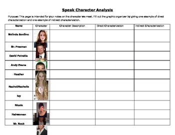 Speak by Laurie Halse Anderson - Character Analysis
