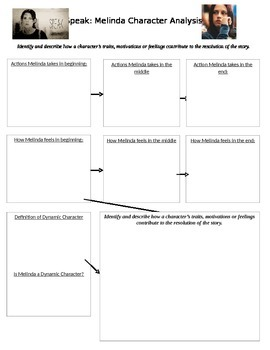 Speak by Laurie Halse Andserson- Melinda Character Change Chart