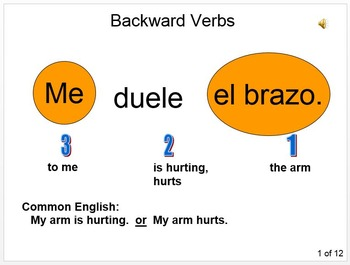 Speaking Activity me / te / le duele(n) + AUDIO