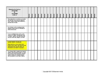 Speaking & Listening Checklist LEVEL 2 Victorian Curriculum