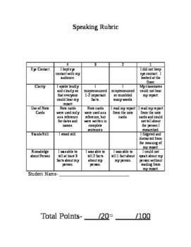 Speaking Rubric for Biography