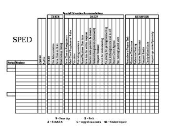 Special Education/504 Documentation Form