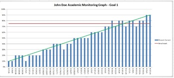 Special Education Academic Goal Monitoring Sheets with SDI Tracking
