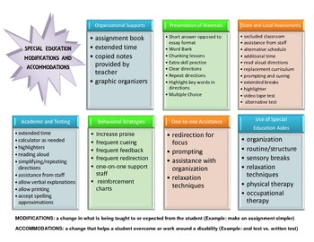 Special Education Accommodations >> Special Education Accommodations Modifications Graphic Organizer By
