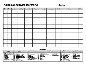 special education data sheets behavior only by lauren erickson. Black Bedroom Furniture Sets. Home Design Ideas