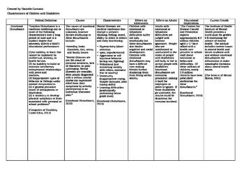 Special Education Disabilities Categories