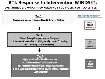 Staff Development Differentiation & Special Education HUGE BUNDLE