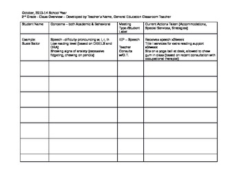 Special Needs -Class Overview Template