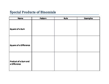 Special Products of Binomials Graphic Organizer