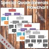 Special Quadrilaterals Flow Chart