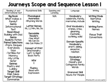 Kindergarten ELA Scope and Sequence: Special Request for Emily