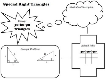 Special Right Triangles Graphic Organizers and Practice Sheets, Geometry