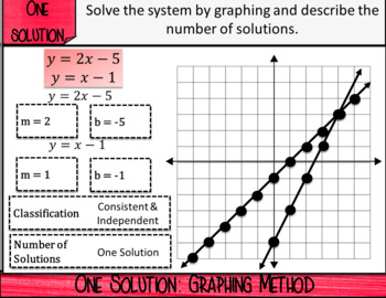 Special Systems of Linear Equations_Digital Notes & 2 Quizzes (GOOGLE)