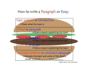 special education paragraph or essay burger visual tpt special education paragraph or essay burger visual