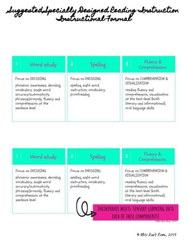 Specially Designed Reading Instruction Checklist Special Education