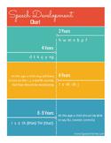 Speech Development Chart