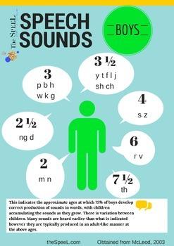Speech Developmental Expectation Checklist - Speech Pathology