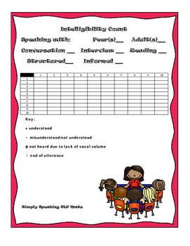 Speech Intelligibility Count Form