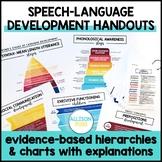 Speech Therapy Development Handouts