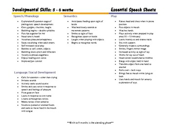 Speech Language Pathology Fact Sheets
