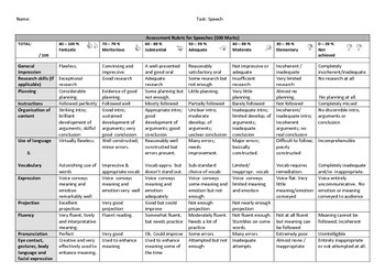 Speech Grading Rubric [100 Marks]