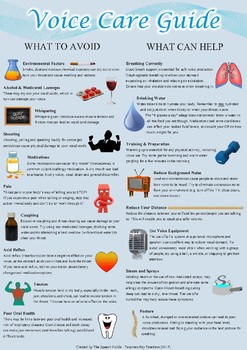 Speech Pathology Voice Care Guide