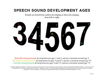 Speech Sound Development Ages