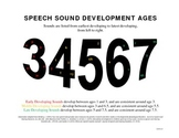 Speech Sound Development Ages