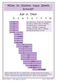 Speech Sound Development Chart - Printable Handout
