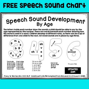 Speech Sound Development Chart for Parents