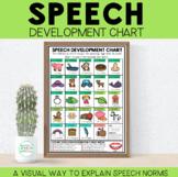 Speech Sound Development Chart for Speech Therapy