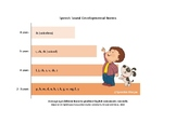 Speech Sound Developmental Norms