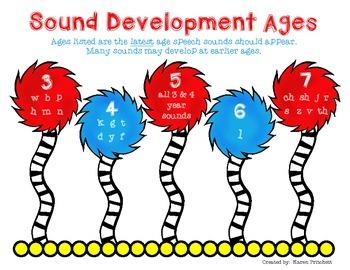 Image result for speech sound development chart karen pritchett
