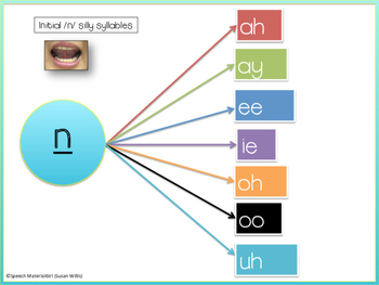 Speech Therapy Graphic Organizer Articulation /n/ initial, medial, final No prep