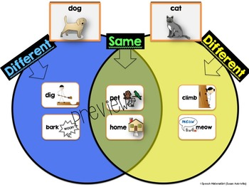 Speech Therapy Same Different similar Venn Simple version compare contrast
