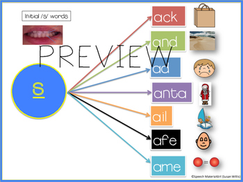 Speech Therapy /s/ articulation VISUAL graphic organizer initial medial final