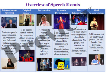 Speech and Debate Event Overview- One Pager