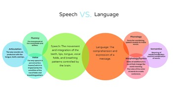 Speech and Language Basic Descriptions