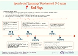Speech and Language Development Red Flags