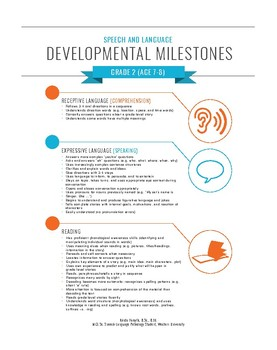 Speech and Language Developmental Milestones & Red Flags (A Gr. 2 Teacher Guide)