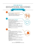 Speech and Language Developmental Milestones & Red Flags (