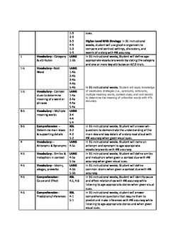Speech and Language Goals for Common Core Standards