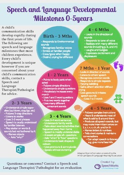 Speech and Language Milestones 0-5 years