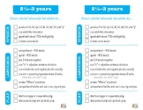 Speech and Language Milestones Ages 0-7 years