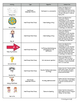 Speaking and Listening Activities for Early Learners