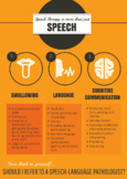 Speech therapy is more than Speech- Medical (Poster Size)