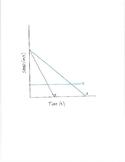 Speed Graphs